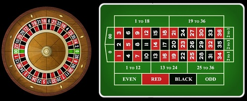 Tips for Top Online Roulette